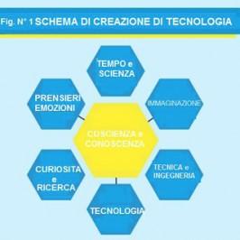 """Verso una nuova civiltà con """"Le Nuove Tecnologie"""""""