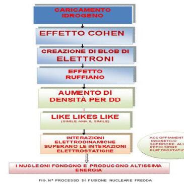 L'Evoluzione della FNF in LENR