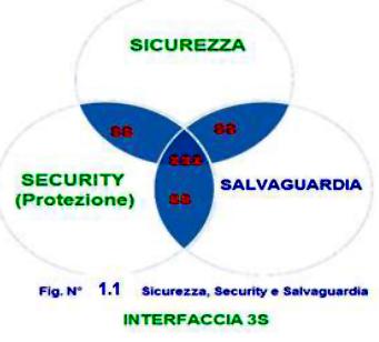 Introduzione alla Sicurezza di Centrali Nucleari